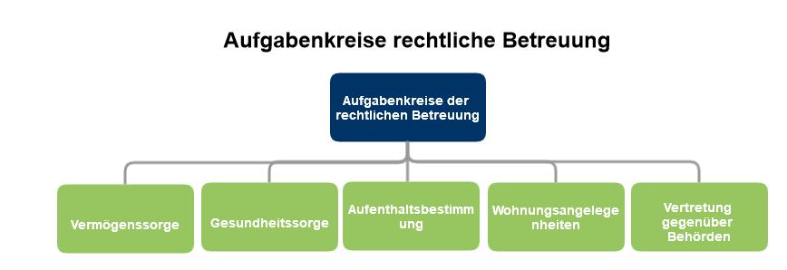 aufgabenkreise_betreuung(1)
